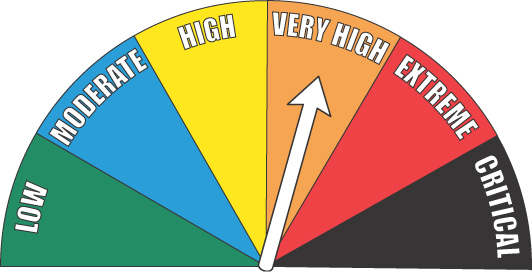 [fire danger very high]: Fire danger level pointing to the very high zone.